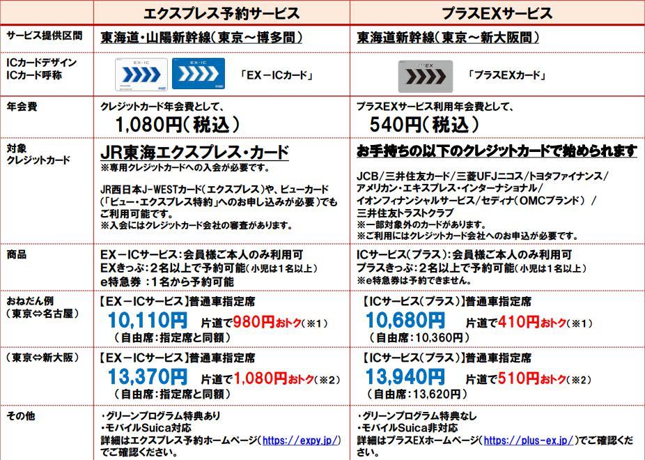 新幹線 グリーン 安く乗る方法