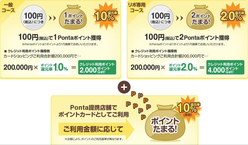 Ponta Premium Plusの一般コースとリボ専用コースの違い