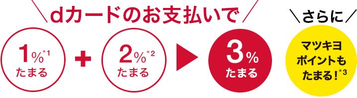 マツモトキヨシの還元率が最大5%