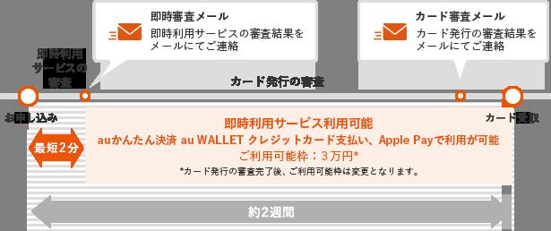 au WALLETクレジットカード即時利用サービス