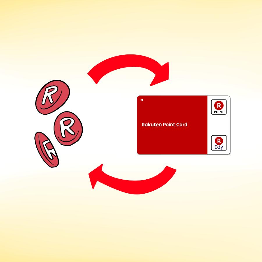 イラストで 楽天Edyカードで貯まったポイントを楽天Edyカードに改めてチャージするような矢印が入ったイラスト