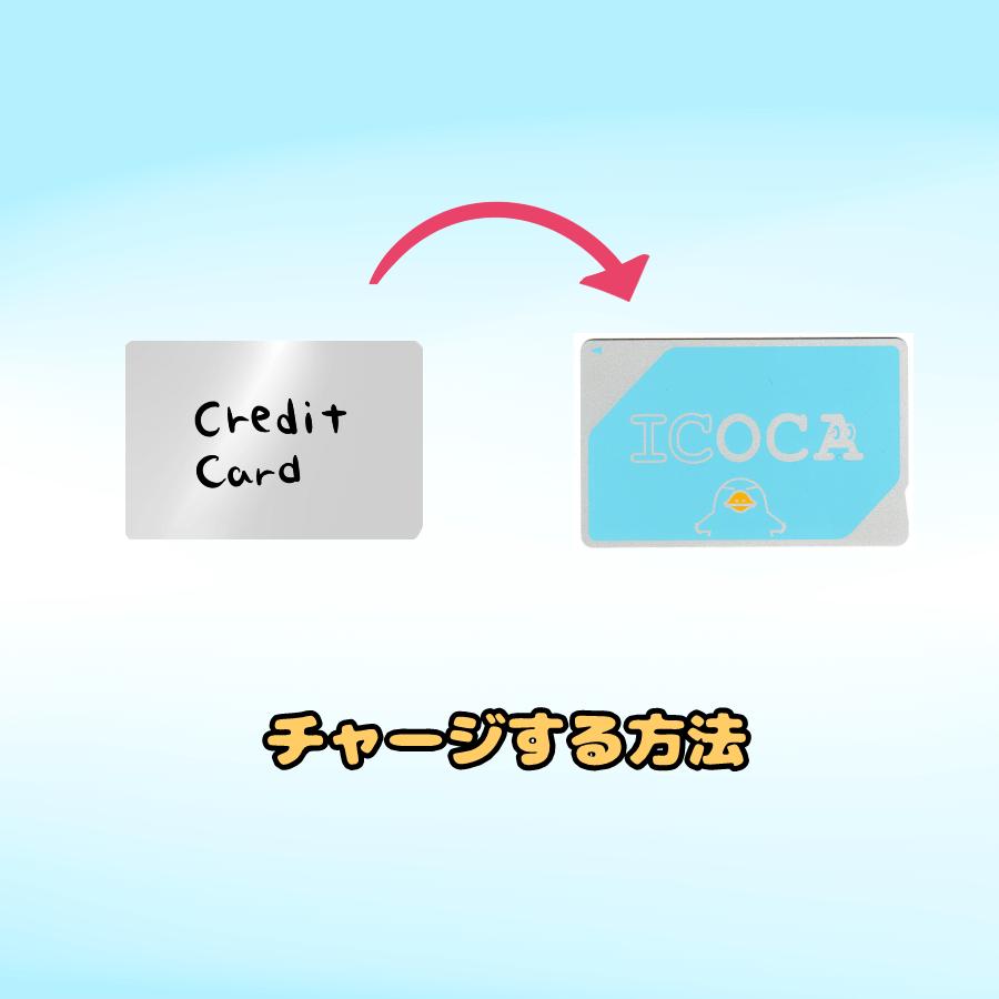 クレジットカードのイラスト⇒ICOCA(ICOCAは画像) イラスト文字で「チャージする方法」と記載