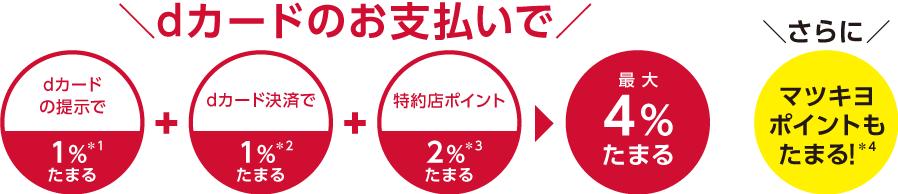 dカードマツキヨ還元率