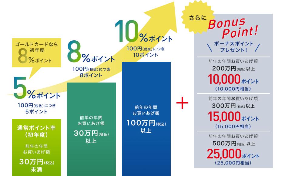 エムアイカードプラスは最大10%還元